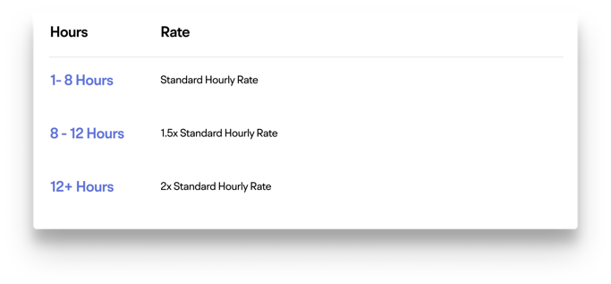 Hourly rates and overtime rates for film crews
