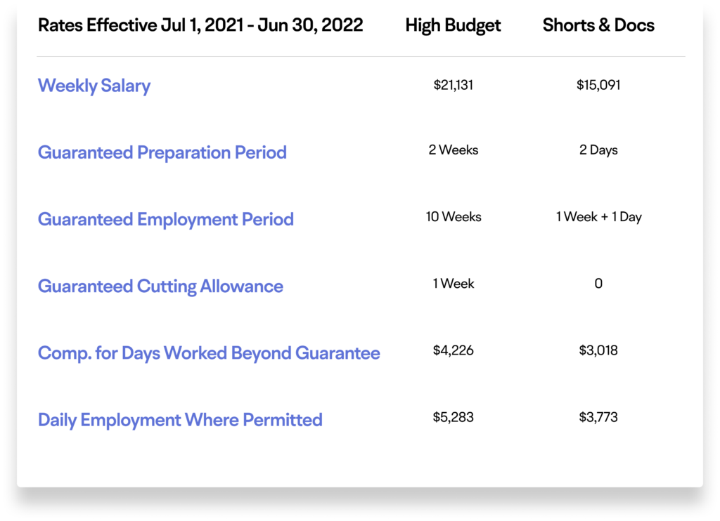 Director high budget minimum pay scale chart