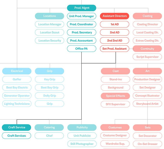 Film hierarchy chart for craft services showing who craft services reports to