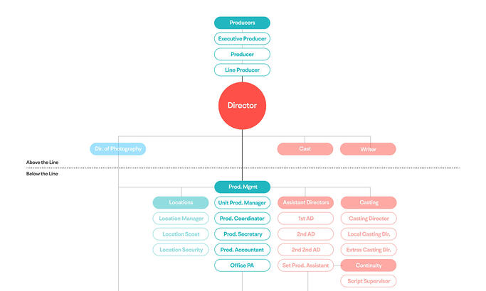 Where the Production Manager fits in the film crew heirarchy