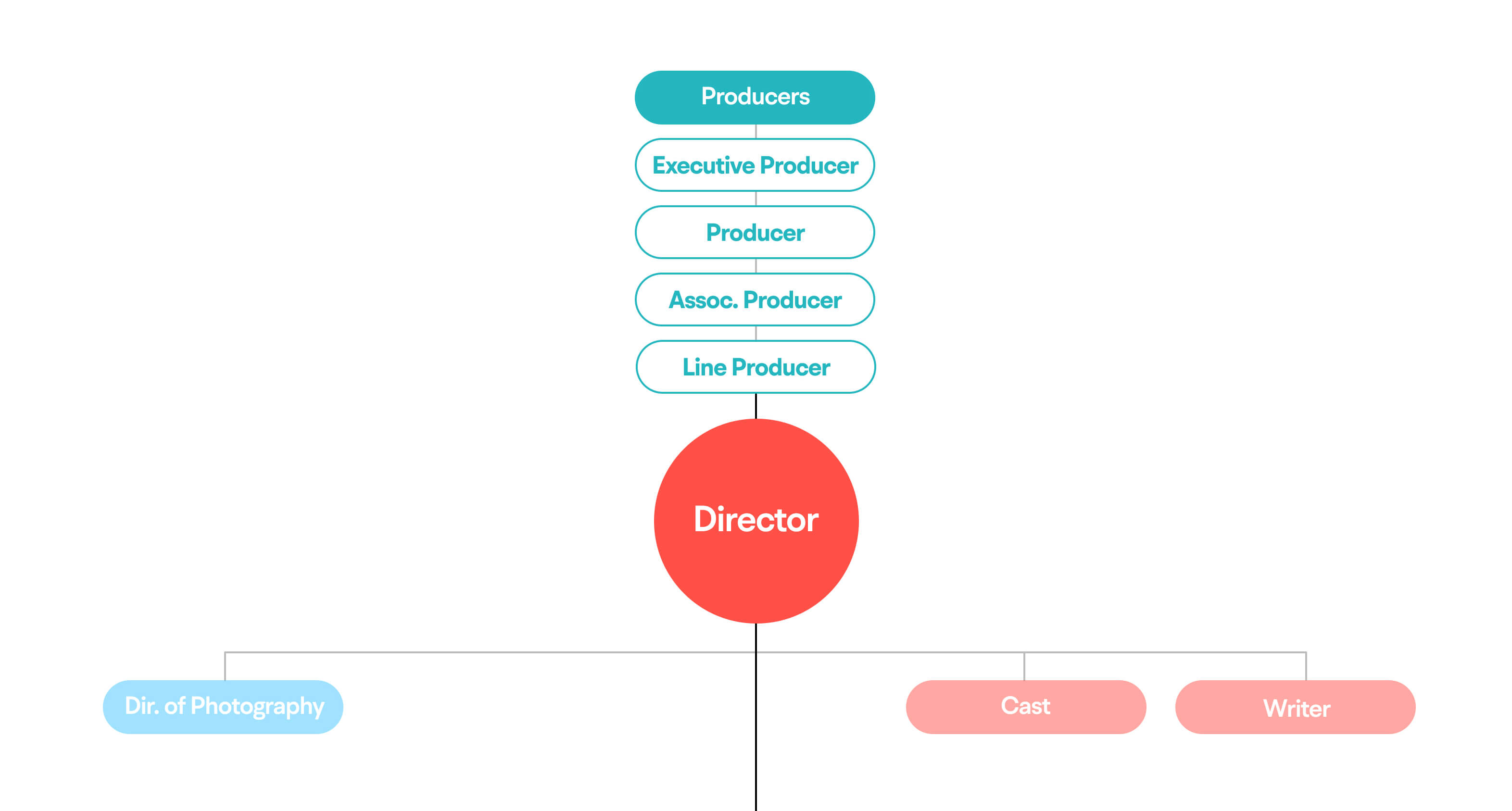 Where an associate producer fits in the film crew heirarchy