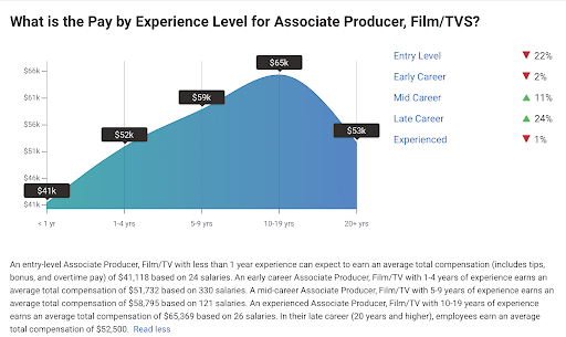 Average pay by experience for an associate producer in film and TV